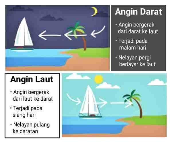 perbedaan+angin+darat+dan+angin+laut