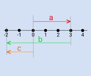 pengurangan+bilangan+bulat
