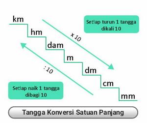 tangga+konversi+satuan+panjang