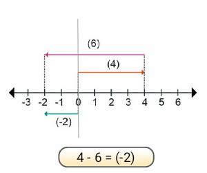 pengurangan+garis+bilangan