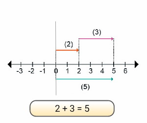 penjumlahan+garis+bilangan