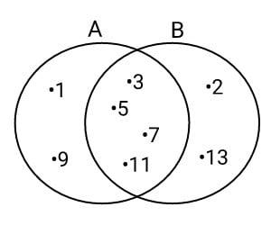 contoh+soal+menentukan+selisih+himpunan
