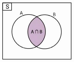 diagram+venn+irisan