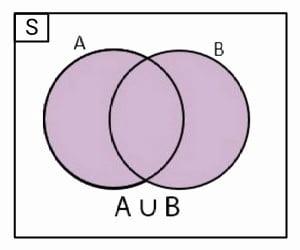 diagram+venn+himpunan+gabungan
