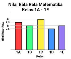 diagram+batang+vertikal