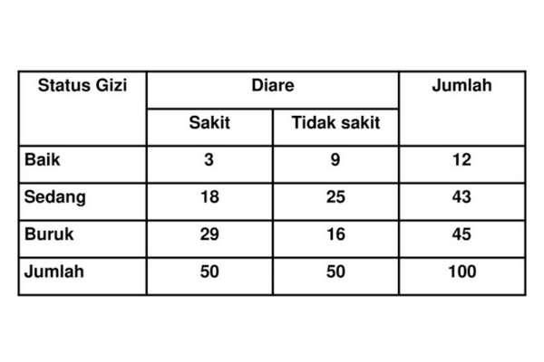 penyajian+data+dalam+bentuk+tabel+silang