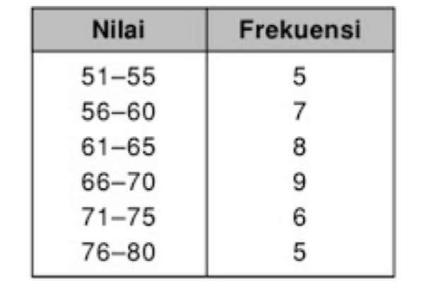 penyajian+data+dalam+bentuk+tabel+distribusi+frekuensi