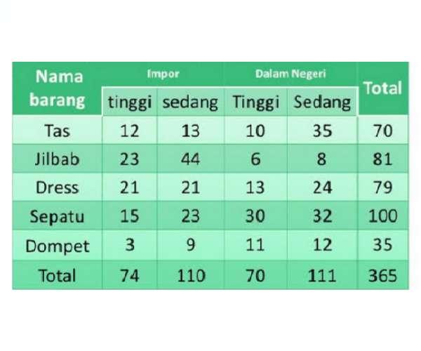 penyajian+data+dalam+bentuk+tabel