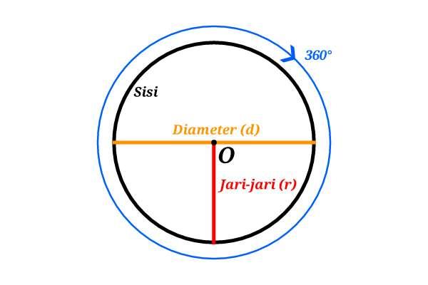 ciri+ciri+lingkaran