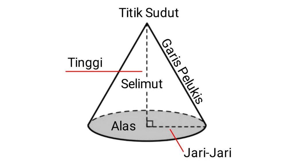 unsur+unsur+kerucut