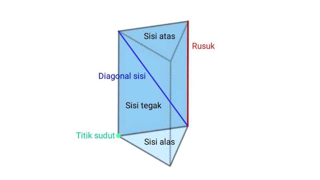 unsur+unsur+prisma