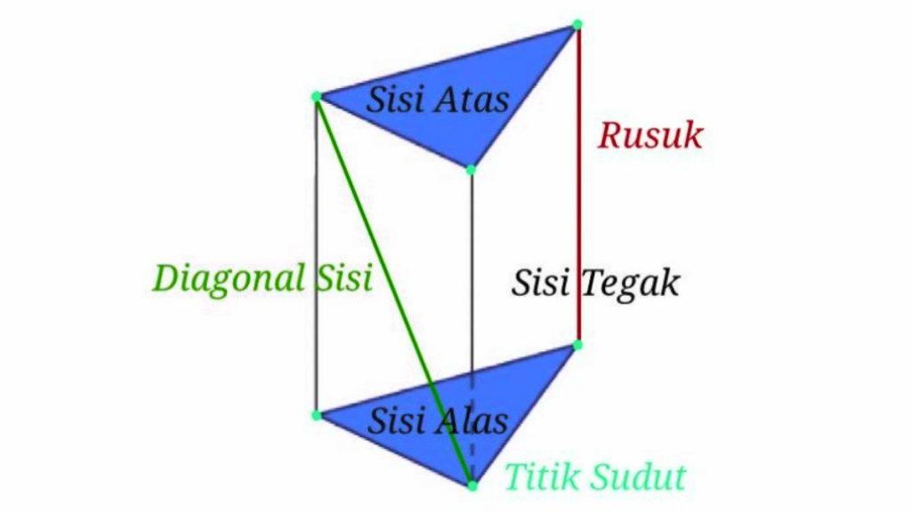 unsur+dan+sifat+sifat+prisma