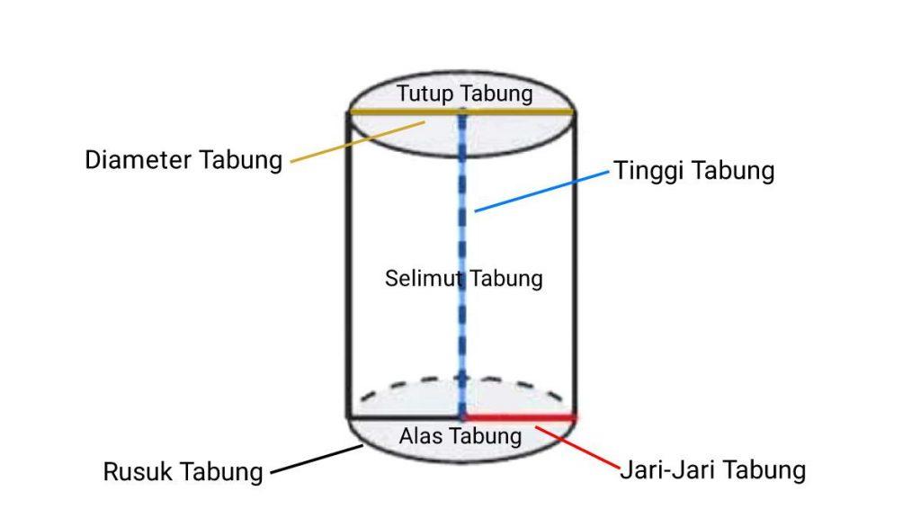 unsur+unsur+tabung