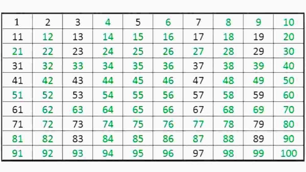 bilangan+komposit+1+sampai+100