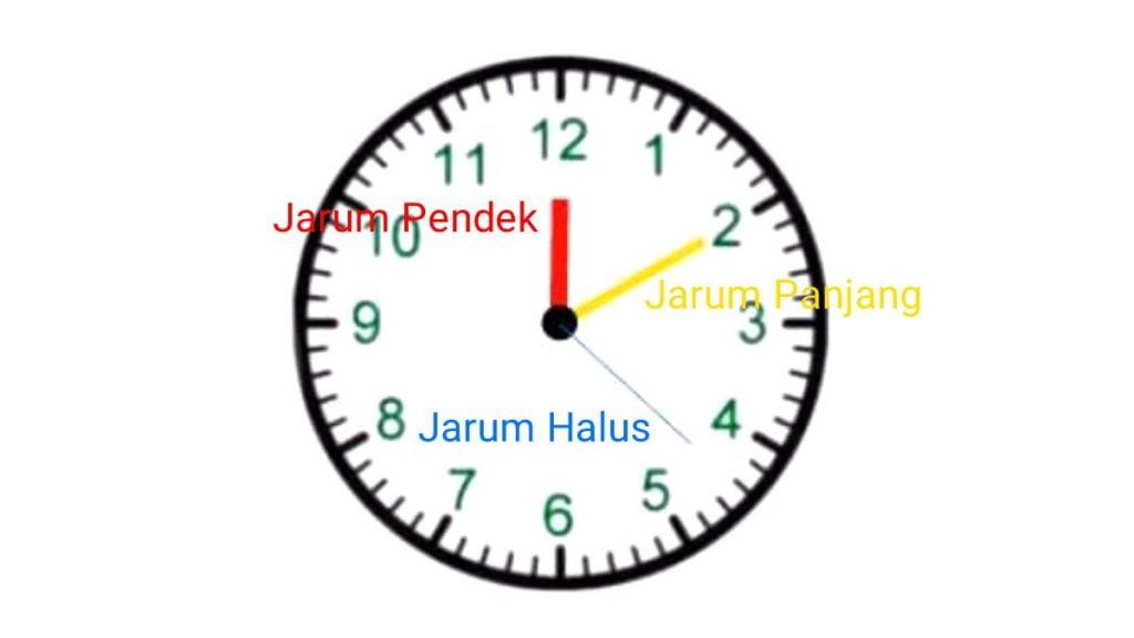 cara+membaca+jam