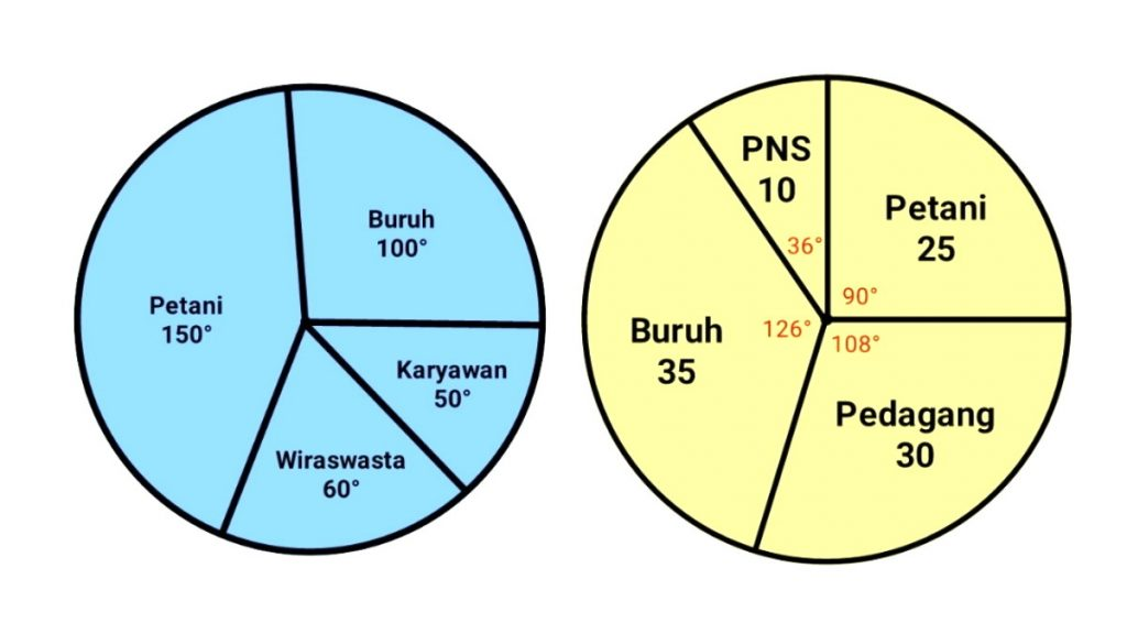cara+membuat+dan+menghitung+diagram+lingkaran