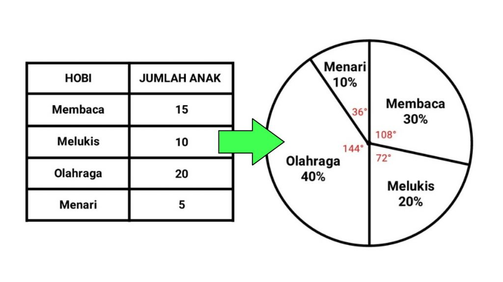 cara+membuat+diagram+lingkaran
