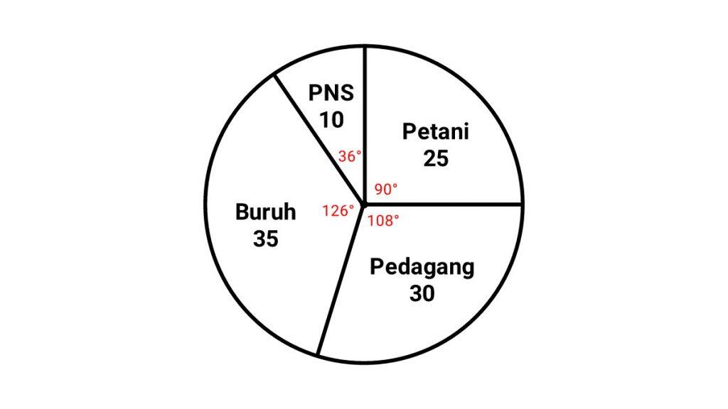 cara+membuat+diagram+lingkaran+derajat