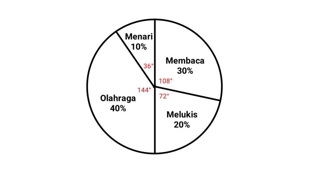 cara+membuat+diagram+lingkaran+persen