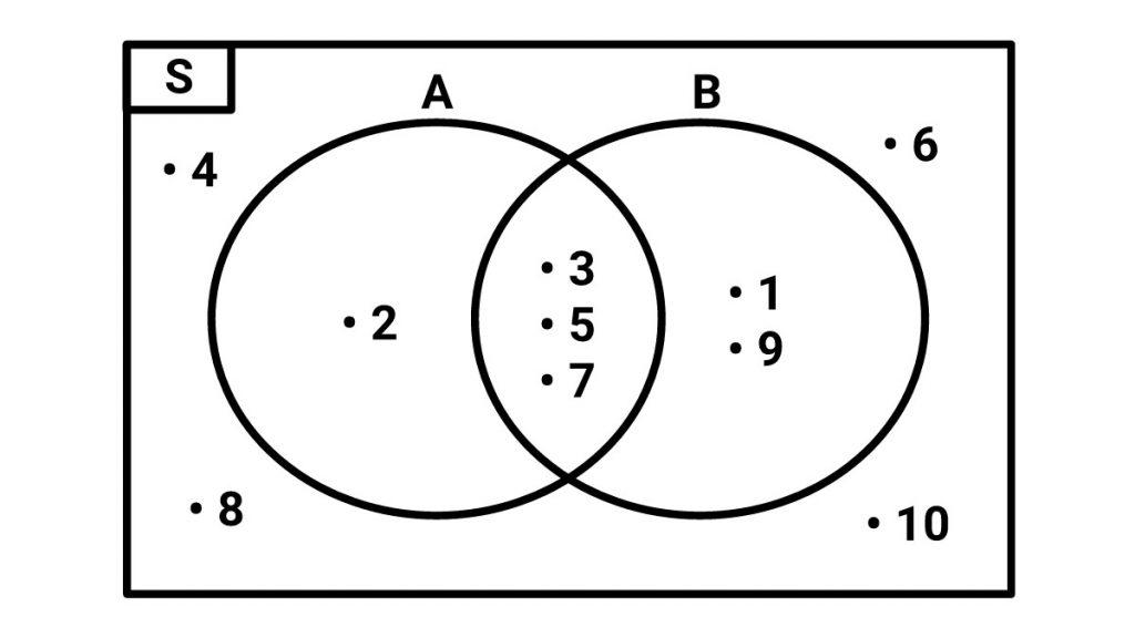 cara+menggambar+diagram+venn