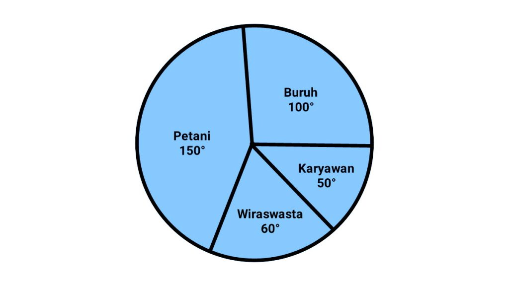 cara+menghitung+diagram+lingkaran
