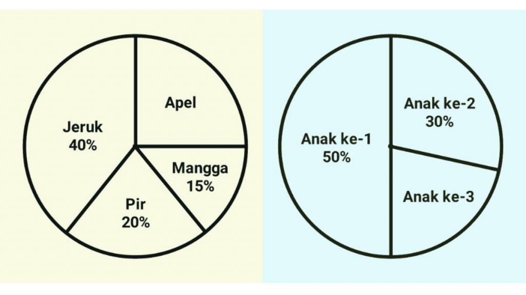 rumus+diagram+lingkaran+dalam+bentuk+persen