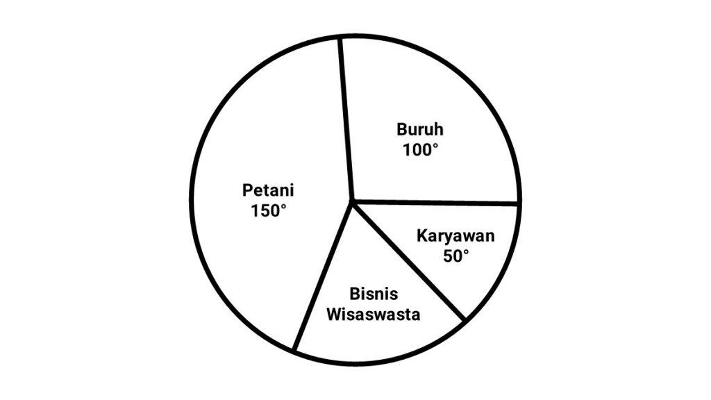 cara+menghitung+diagram+lingkaran+derajat