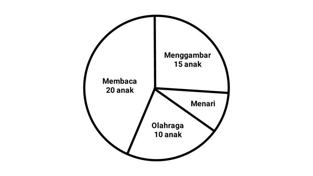 cara+menghitung+diagram+lingkaran+normal