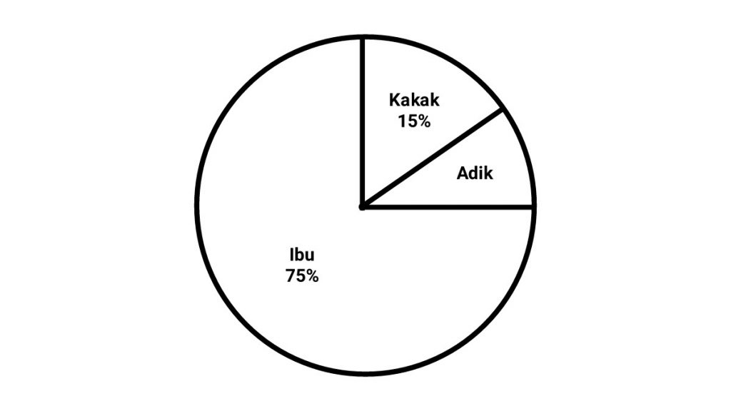 cara+menghitung+diagram+lingkaran+persen