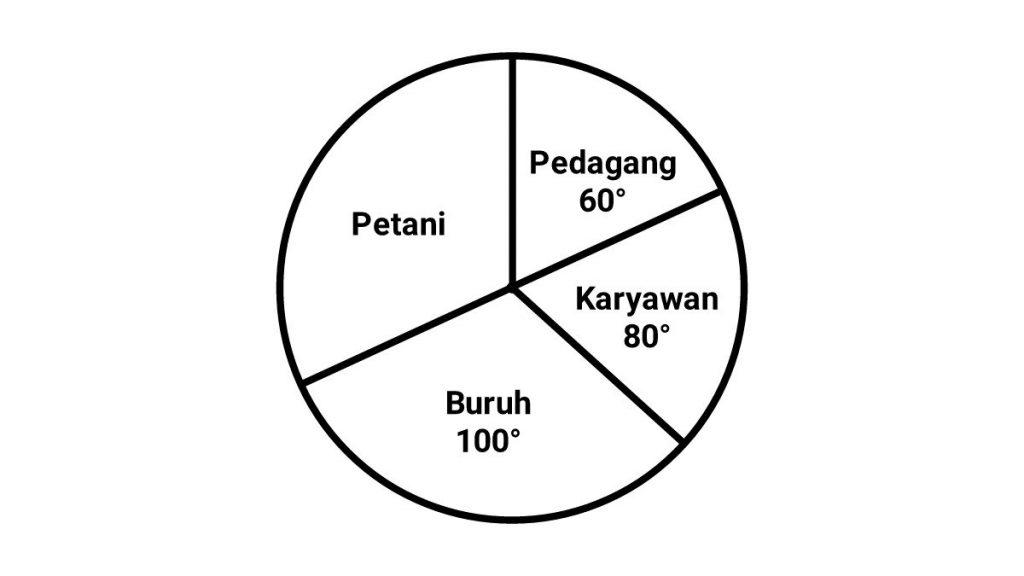 cara+menghitung+diagram+lingkaran+bentuk+derajat