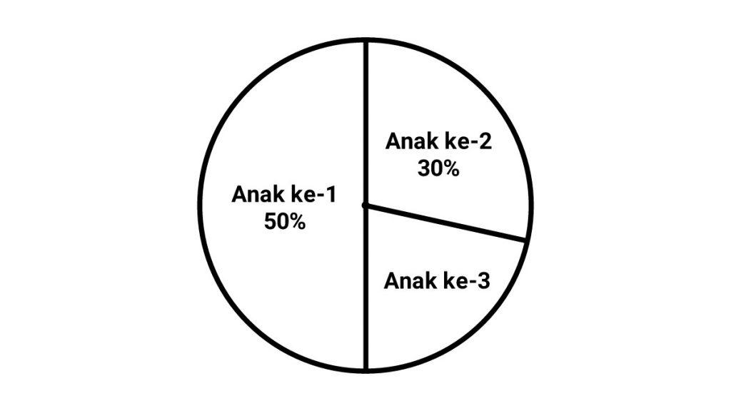 contoh+soal+diagram+lingkaran+dalam+bentuk+persen