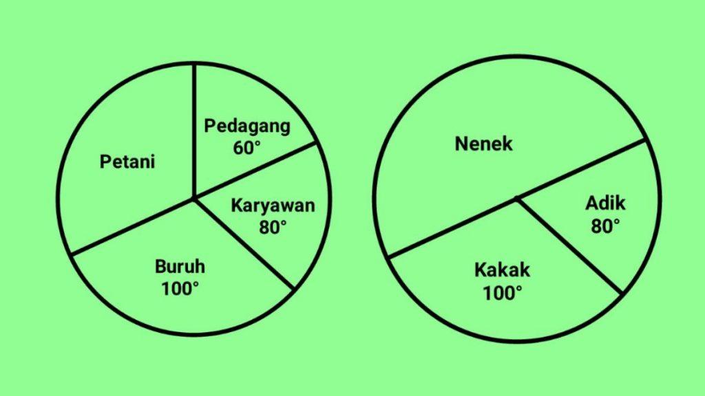 rumus+diagram+lingkaran+dalam+bentuk+derajat