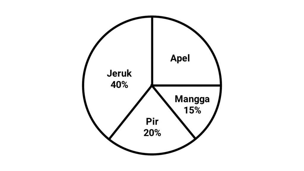 cara+menghitung+diagram+lingkaran+dalam+bentuk+persen