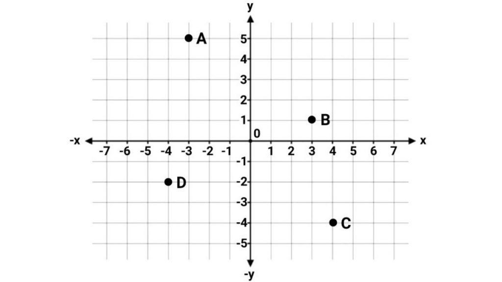 cara+membaca+titik+koordinat+kartesius