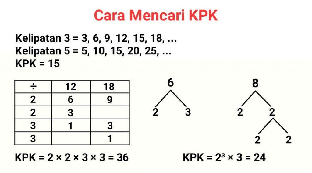 cara+mencari+kpk